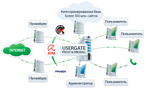 "картинка UserGate Proxy & Firewall от магазина ""NiKcons"""