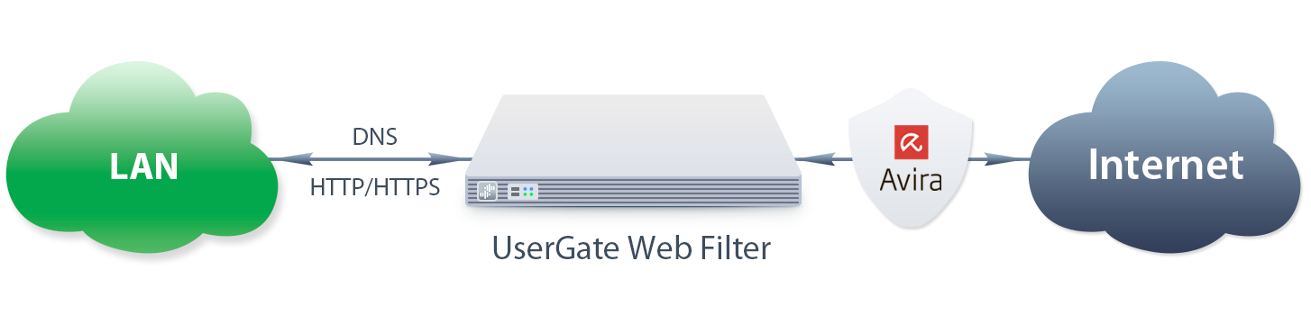 Scheme-UserGate-Web-Filter.png